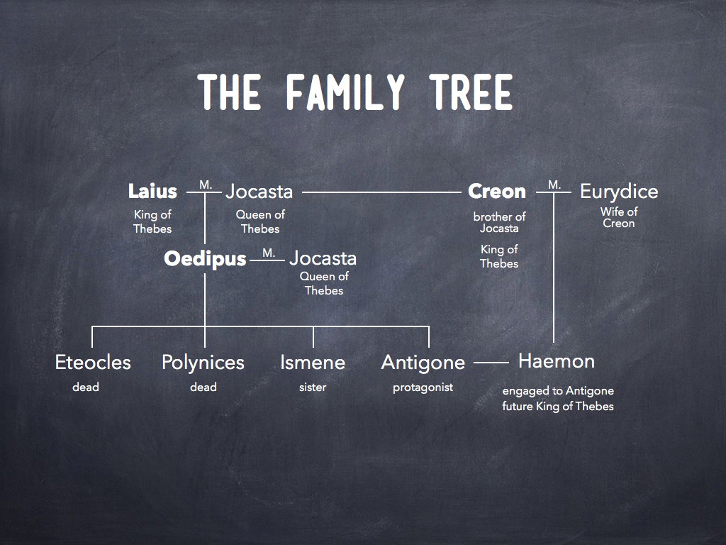 the symbolism of the tree in antigone a play by sophocles The perfect analysis of important quotes from sophocles' antigone antigone is a famous play by sophocles symbolism, and analysis here's a.